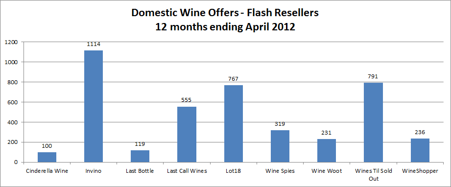 Domestic Wine Offers - Flash Resellers