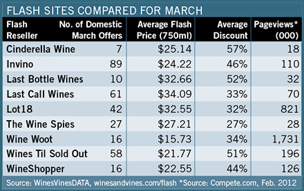 Wines & Vines flash report