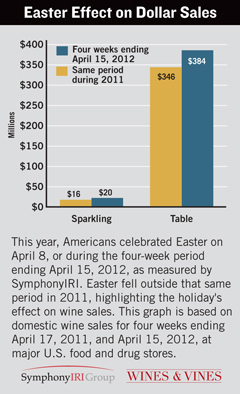 Easter Effect on Dollar Sales