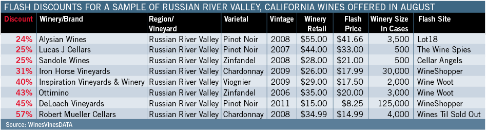 Flash Discounts For Russian River Sample For August