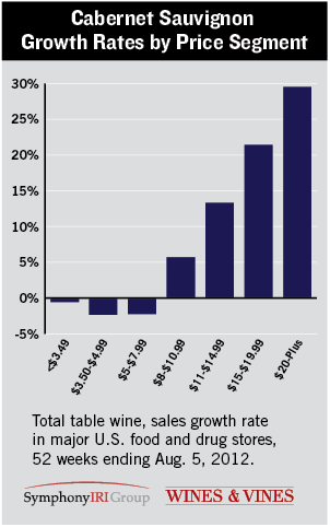 Cabernet Sauvignon Growth Rates By Price Segment