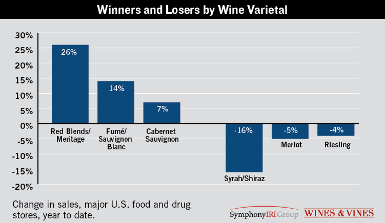 Winners and Losers By Wine Variety