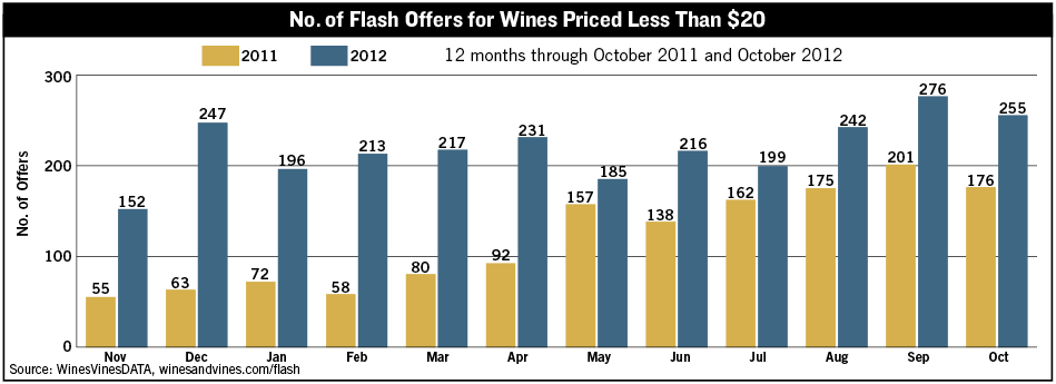 Number of Flash Offers For Wines Priced Less Than $20