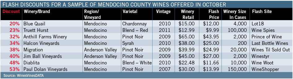 Flash Discounts For A Sample Of Mendocino County Wines Offered In October