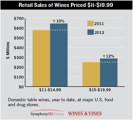 Retail Sales of Wines Priced $11 to $19.99