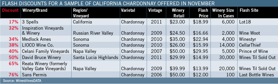Flash Discounts For California Chardonnay Offered in November