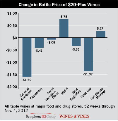Change in Bottle Price of $20-Plus Wines