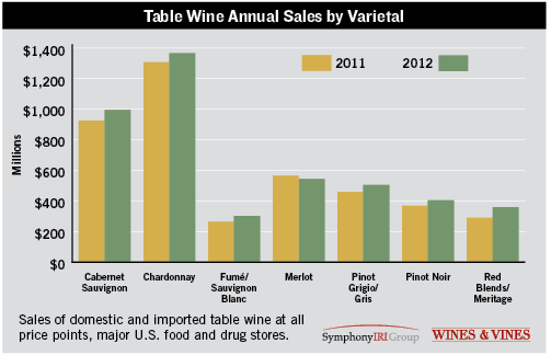 Table Wine Annual Sales By Varietal