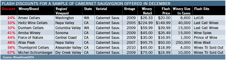 Flash Discounts For Cabernet Saugvignon Sample Offered In December