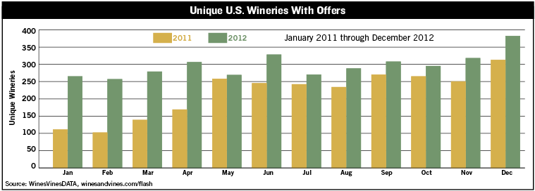 Unique US Wineries With Offers
