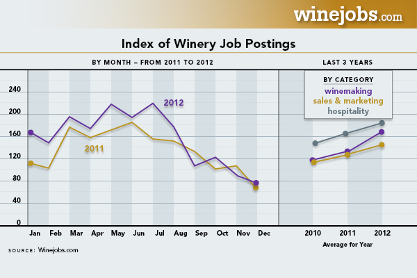 Index Of Winery Job Postings Chart