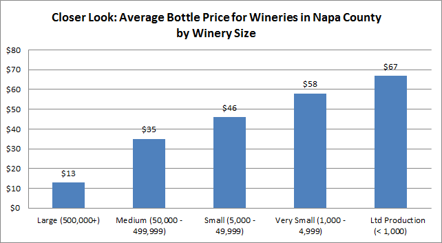Average Bottle Price For Wineries In Napa County By Winery Size