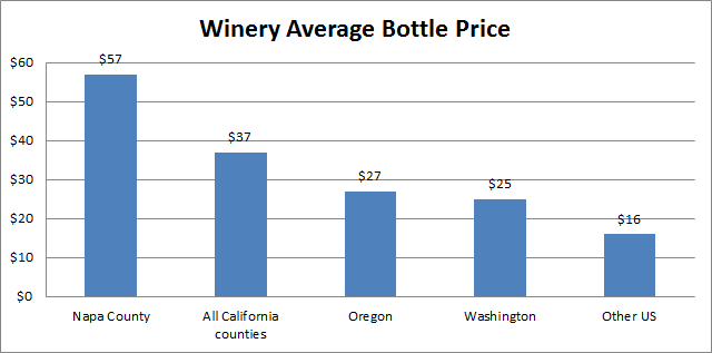 Winery Average Bottle Price