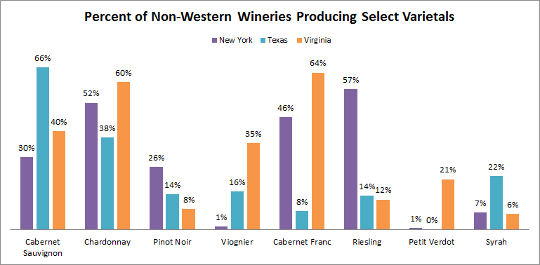 Percent Of Non Western Wineries Producing Select Varietals