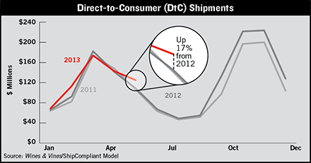 DtC direct to consumer wine shipment