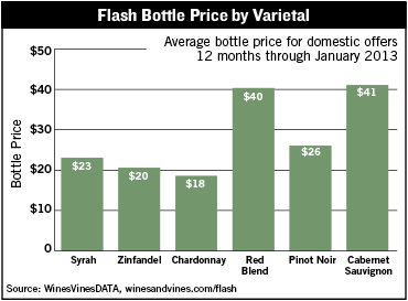 Flash Bottle Price By Varietal