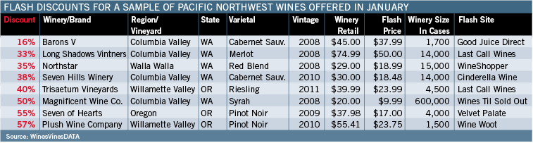 Flash Discounts For Sample Of Northwest Wnes Offered In January
