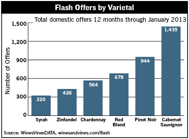 Flash Offers By Varietal
