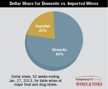 Dollar Share For Domestic Vs Imported