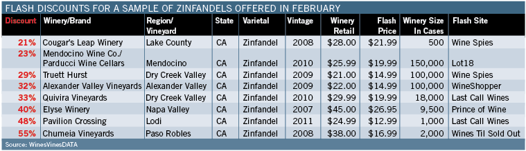Flash Discounts For Sample Zinfandels Offered In February