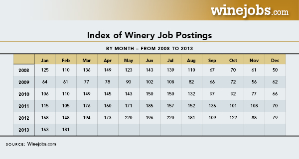 Index Of Winery Job Postings Table