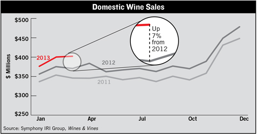 Domestic Wine Sales
