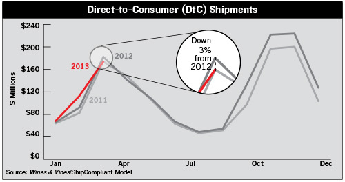 Direct-totConsumer Shipments