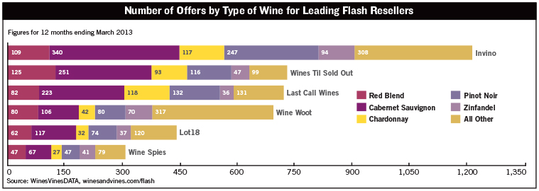 Number Of Offers By Type Of Wine From Leading Flash Resellers