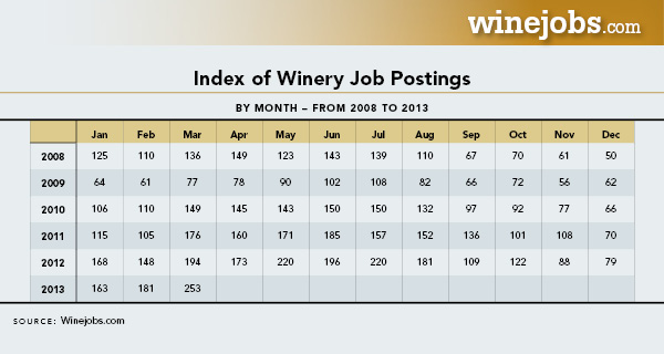 Index Of Winery Job Postings Table.