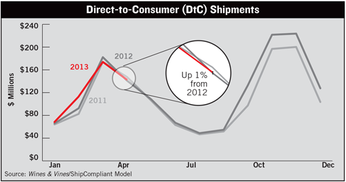 Direct-to-Consumer (DtC) Shipments