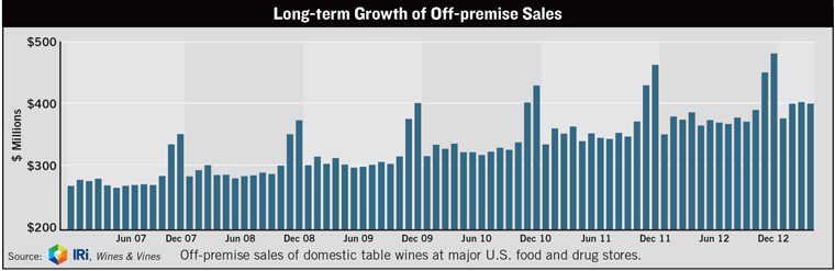 Long-term Growth of Off-premise Sales