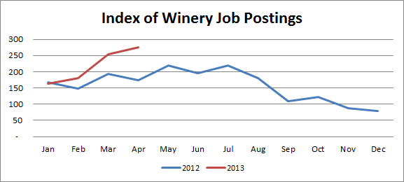 Index Of Winery Job Postings