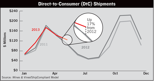 Direct-to-Consumer Shipments.