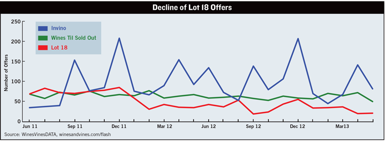 Decline Of Lot 18 Offers