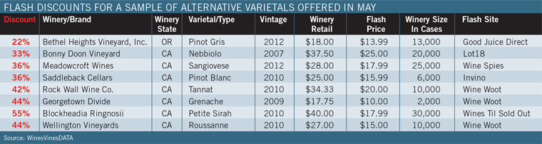 Flash Discounts For A Sample Of Alternative Varietals Offered In May