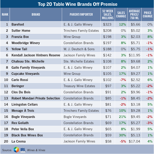 Top 20 Table Wine Brands Off Premise