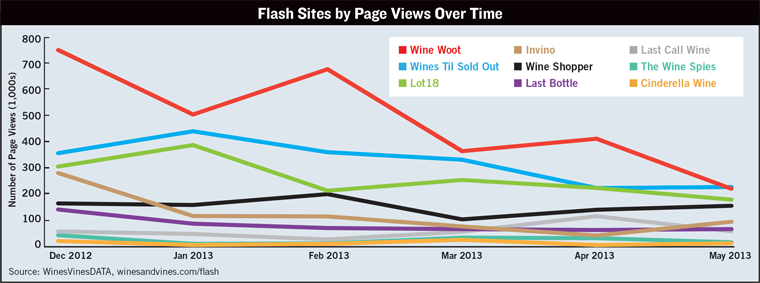 Page Views Over Time