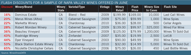 Flash Discounts for a Sample of Napa Valley Wines Offered in June