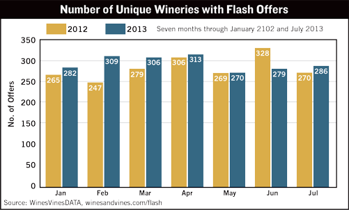 Number Of Unique Wineries With Flash Offers