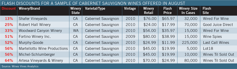 Flash Discounts for Sample of Cabernet Sauvignon Wines Offered in August