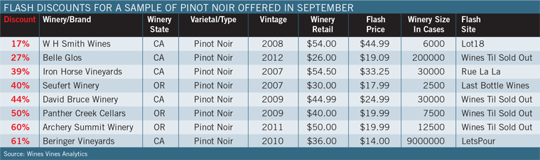Flash Discounts for Sample of PInot Noir Offered in September