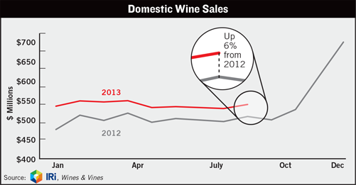 Domestic Wines Sales