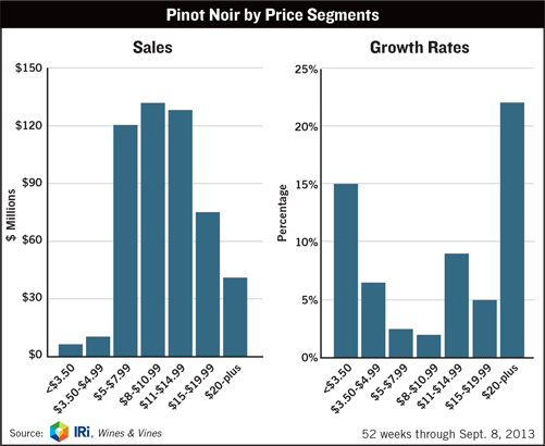 Pinot Noir by Price Segments