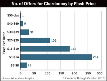 Chardonnay Offers by Flash Price