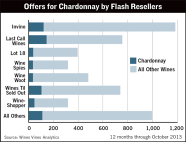 Chardonnay Offers by Flash Resellers