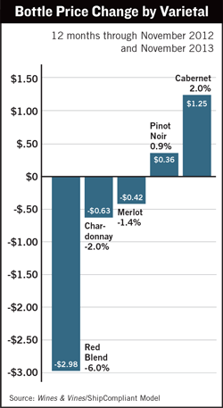 Bottle Price Change by Varietal
