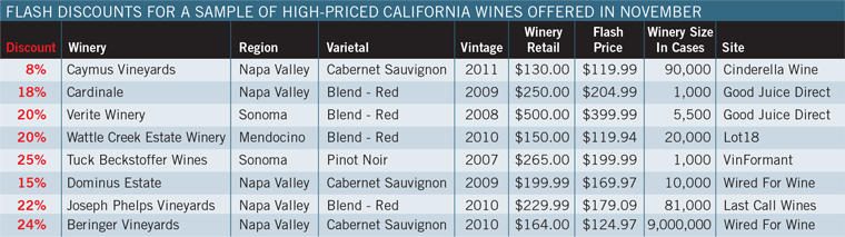Flash Discounts for a Sample of High-priced California Wines Offered in November