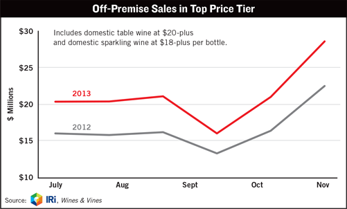 Off-Premise Sales in Top Price Tier