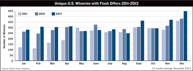 Unique US Wineries With Flash Offers 2011-2013