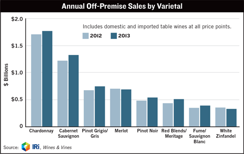 Annual Off-Premise Sales By Varietal.